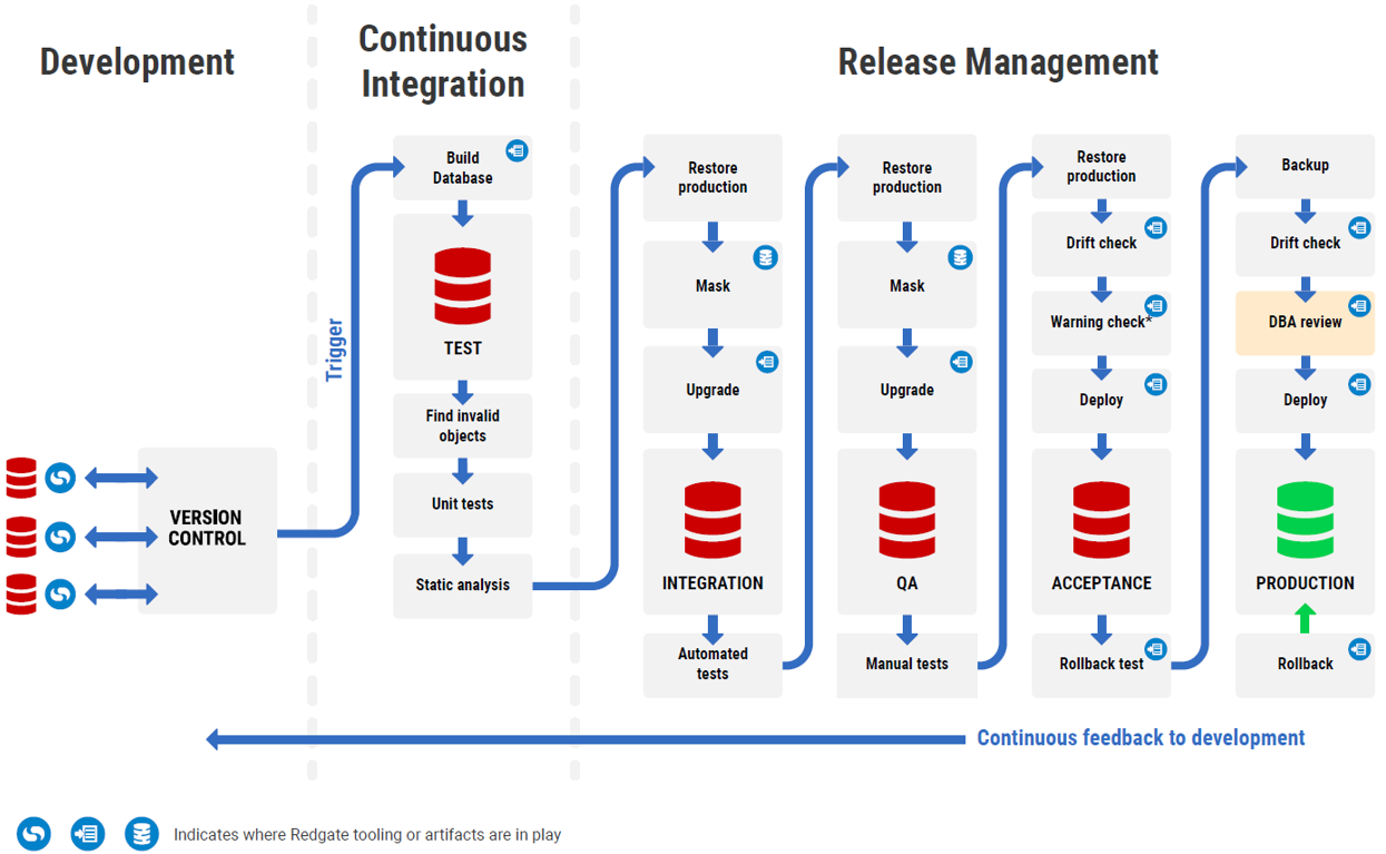 Database DevOps for Oracle documentation - Database DevOps for