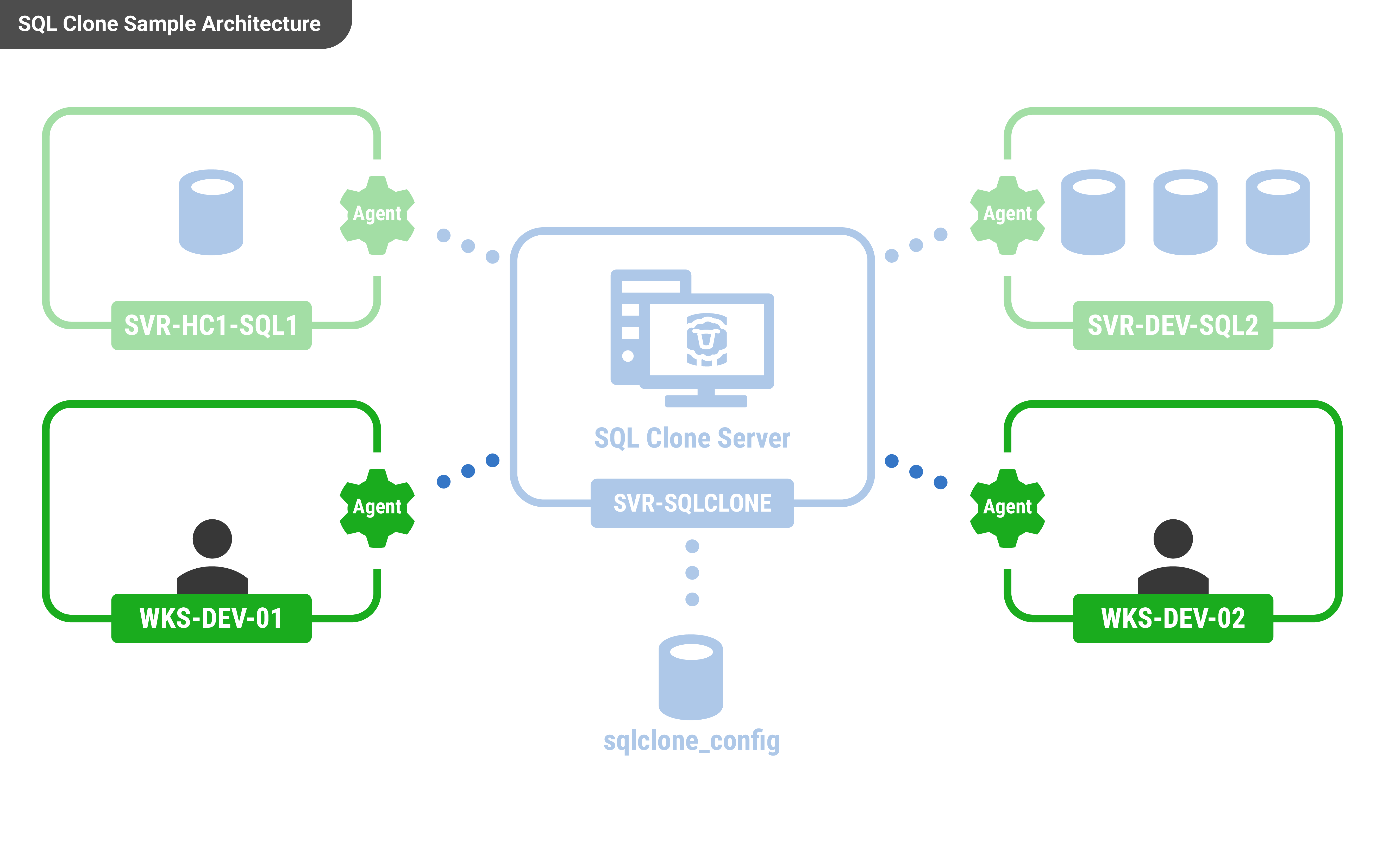 installing an agent to create a clone sql clone product